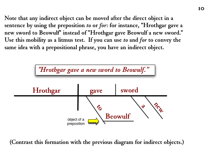 diagramming sentences a note about indirect objects : diagramming indirect objects - findchart.co