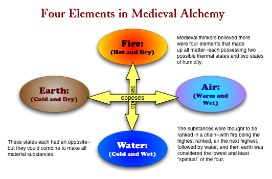 alchemy element symbols. alchemy chart