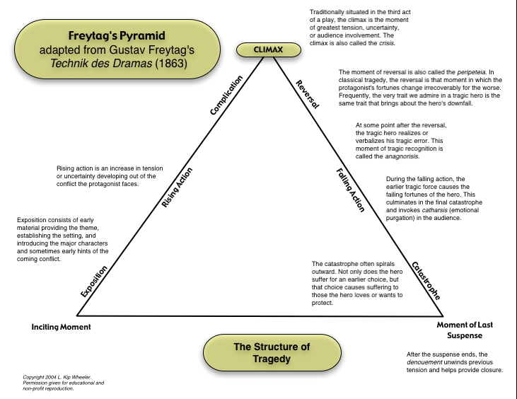 Against Freytagu2019s Pyramid : David Lomax