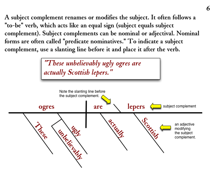 Diagramming Sentences: Subject Complements