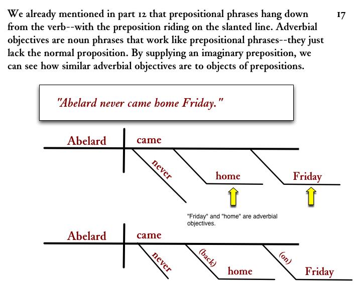 Diagramming Sentences  Adverbial Objectives