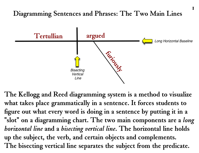 Diagramming Sentences And Phrases The Two Main Lines