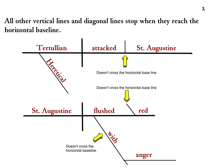 Diagramming sentences where the lines stop on the baseline ccuart Images