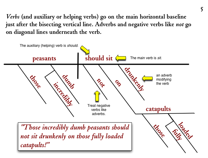 Diagramming sentences verbs ccuart Image collections